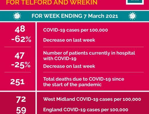 Coronavirus update from Telford and Wrekin Council – 11 March 2021